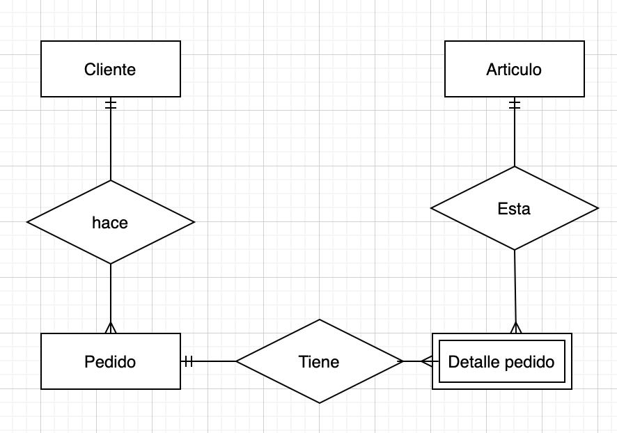 Paso 5 - Entidades y relaciones